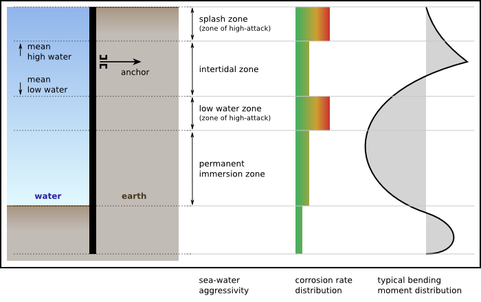 detailed corrosion zone diagram